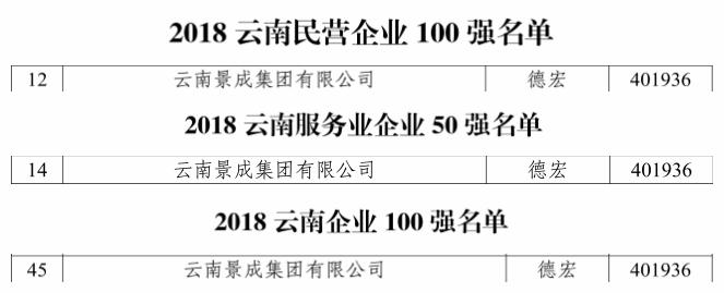 """景成集团名列""""2018云南企业100强""""第45位"""